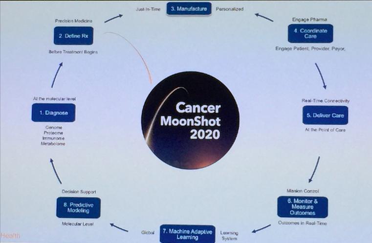 Cancer Moonshot 2020