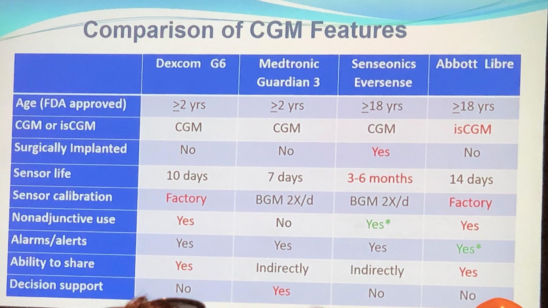 Quick comparison of Medtronic, Abbott, Dexcom, Senseonics