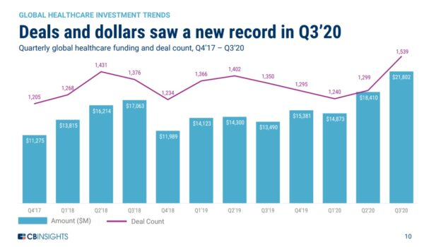 Healthcare investing sets a new record in Q3