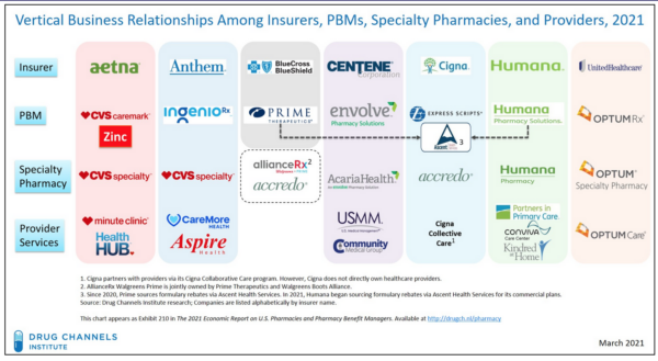 Vertical business relationships among insurers, PBMs, specialty pharmacies and providers 2021