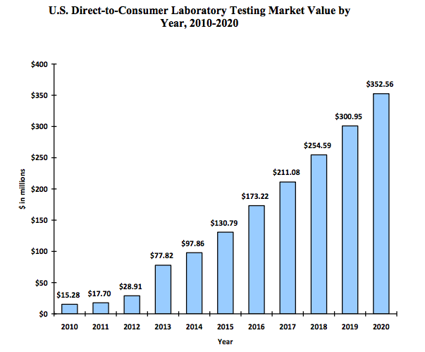 20 key players in the direct-to-consumer lab testing market