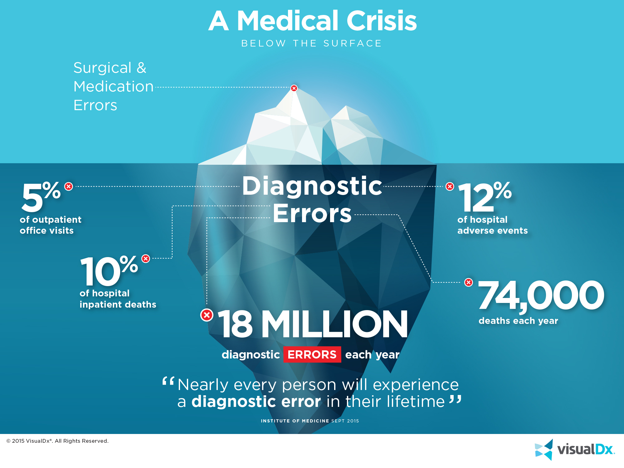 How prevalent are diagnostic errors? Check out this infographic