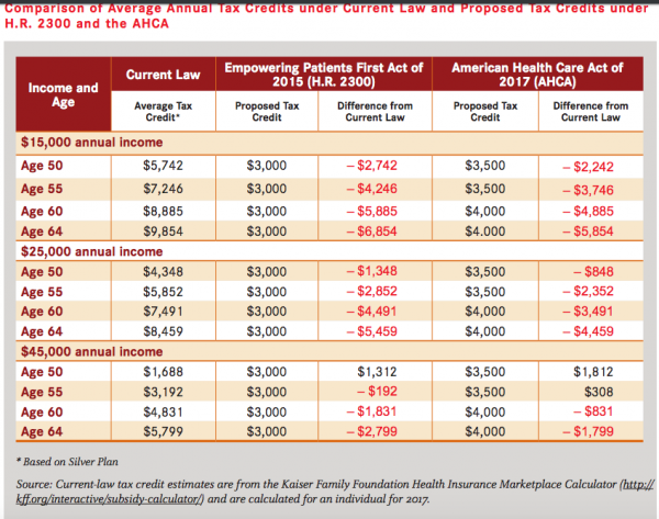 Aarp Health Insurance >> Cbo Reporting Monday On Gop S Healthcare Plan But Aarp Already