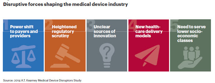"5 charts illustrate the ""evolve or die"" crisis facing the medical device industry"