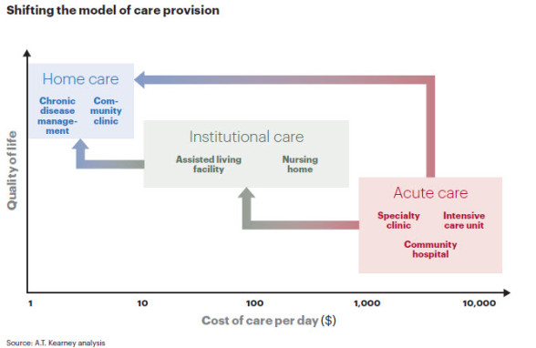 """charts illustrate the """"evolve or die"""" crisis facing the medical ..."""