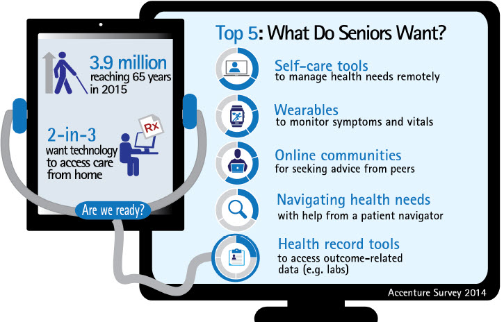 Accenture report highlights digital health priorities for tech-savvy seniors