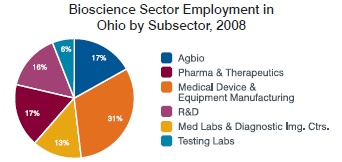 Ohio bioscience industry continues path toward global powerhouse