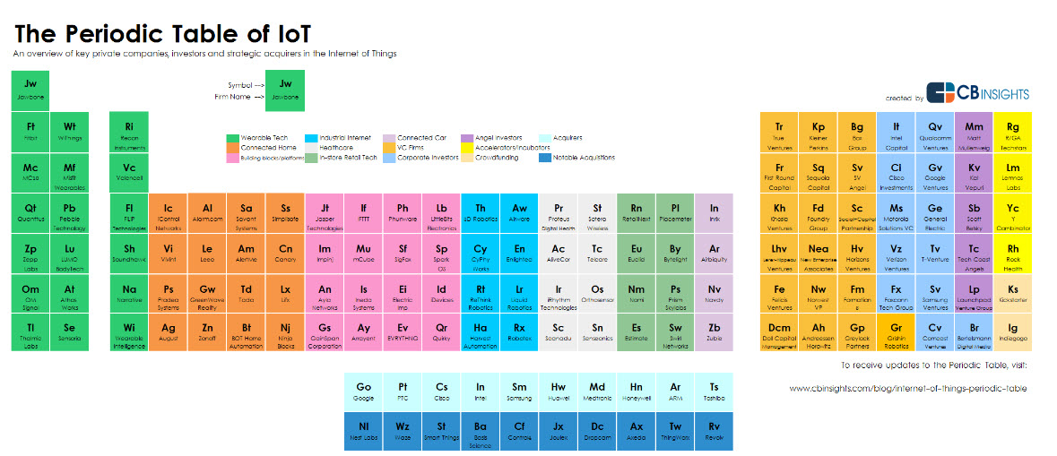 Now there's a periodic table for the Internet of Things