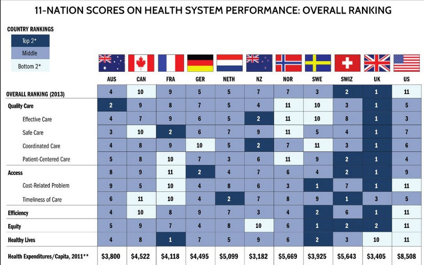Quality report: U.S. healthcare comes in dead last – again