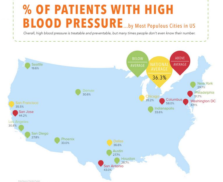 National High Blood Pressure Month: What's going on in Columbus and Philadelphia?