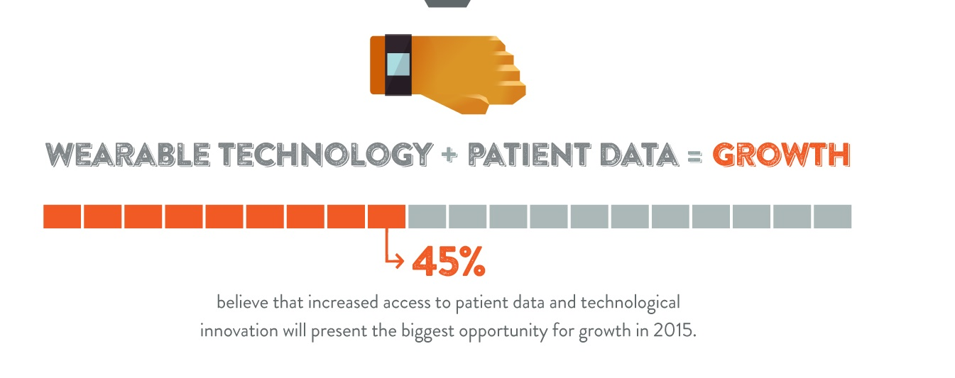 Survey: Wearables, cloud to 'change the face' of home care
