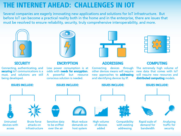 Here's a breakdown of challenges facing the Internet of Things (infographic)