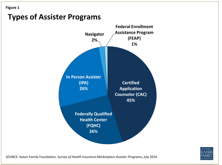 Kaiser report: Support structure for enrollment in insurance exchanges is surprisingly strong