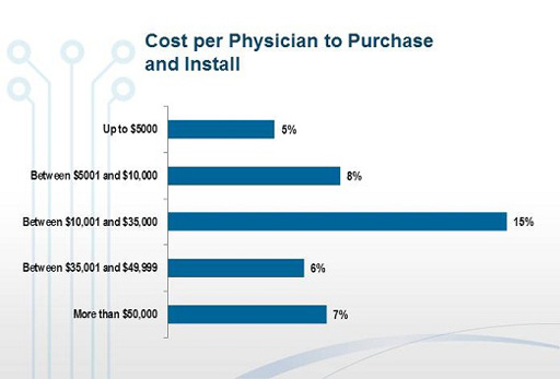 EHR costs one of the main profitibility issues worrying doctors