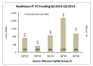 Venture capital in health IT drops to $956M in Q3, but global investment increasing