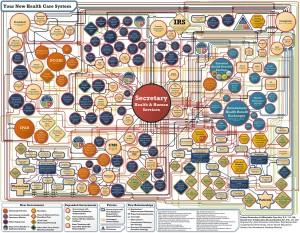 Obamacare flowchart