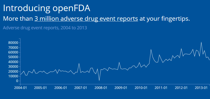 FDA opens up datasets on drug adverse events to developers, researchers