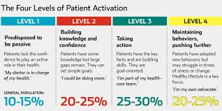 How can patients and doctors collaborate to boost patient adherence?