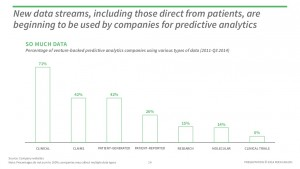 Predictive analytics report by Rock Health source of data