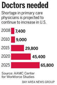 Can Mid-Level Providers Fill The Primary Care Void?