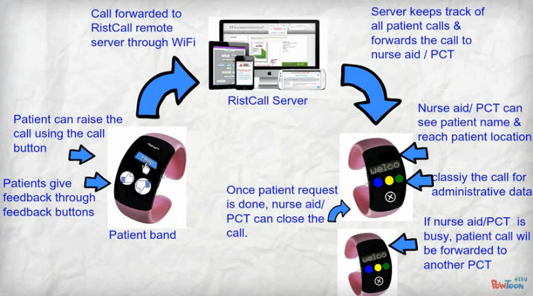 Developers create matching wearables for nurses and patients to speed up record response time
