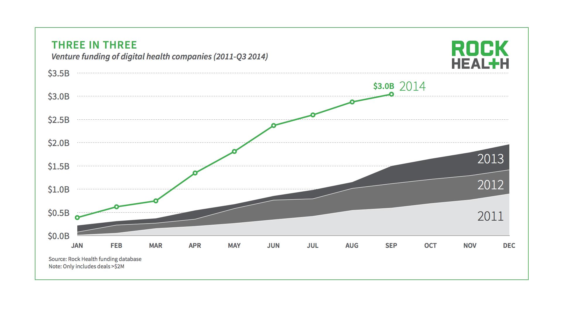 Digital health funding hits $3 billion