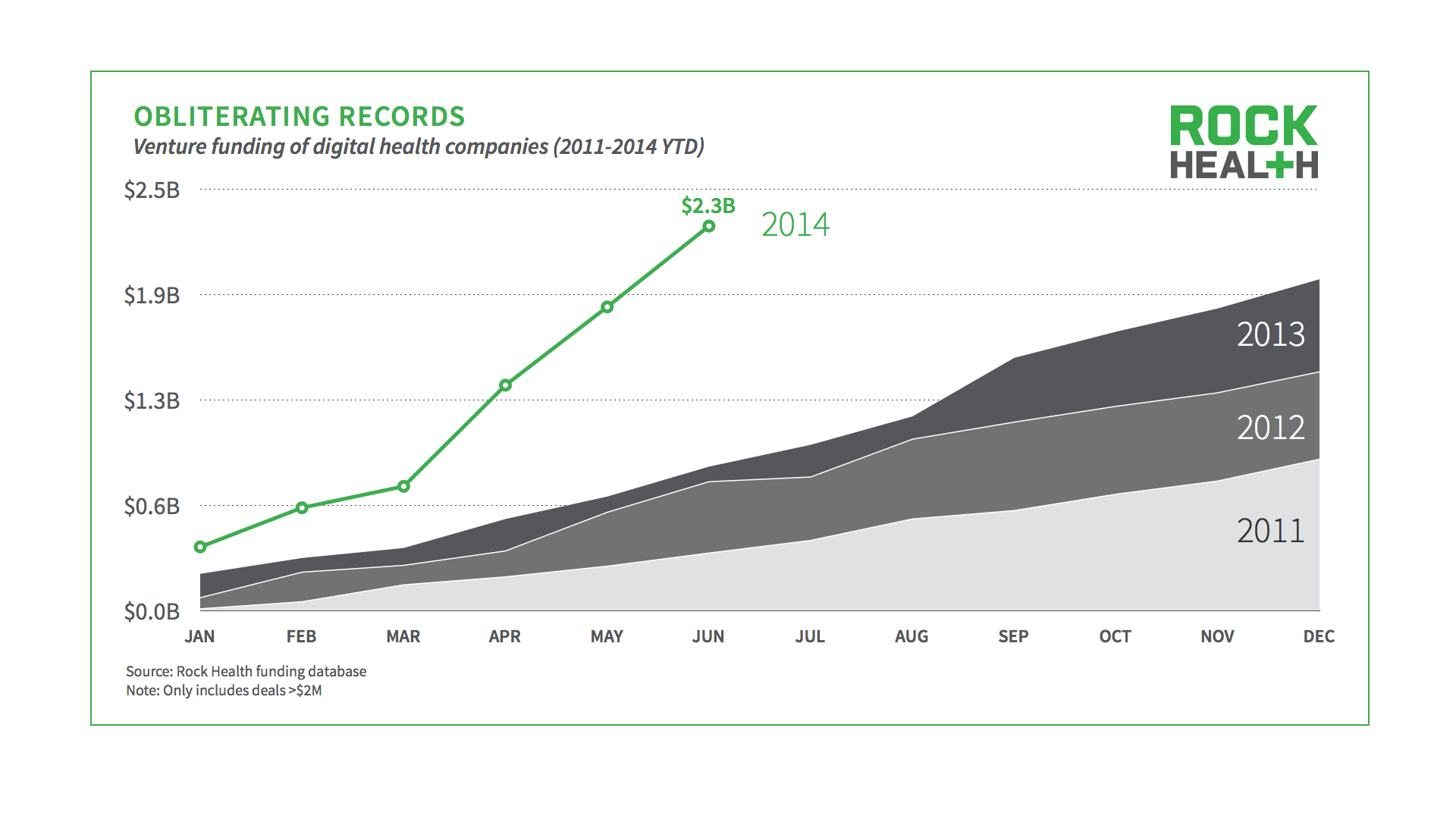 Digital health on fire: $2.2B invested already tops last year's total