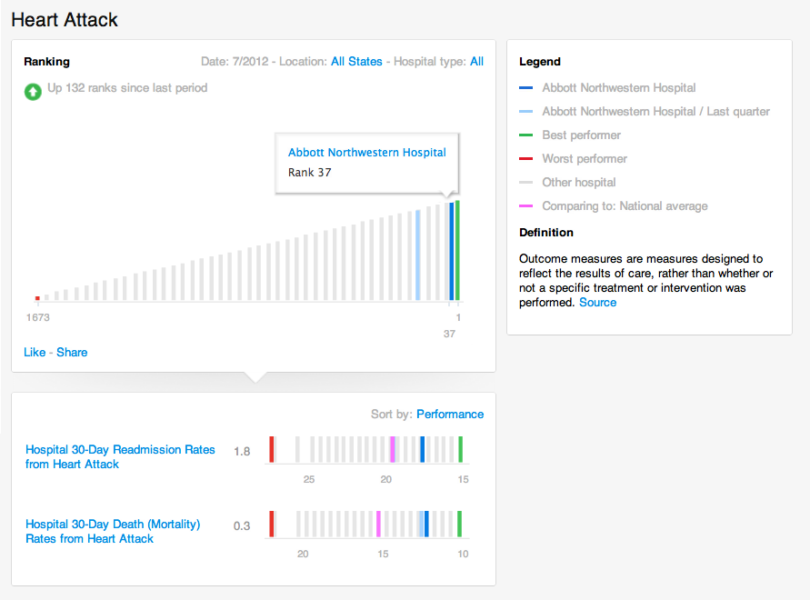 Mayo, S.F. startup launch health IT tool to track data around cardiology patient readmits