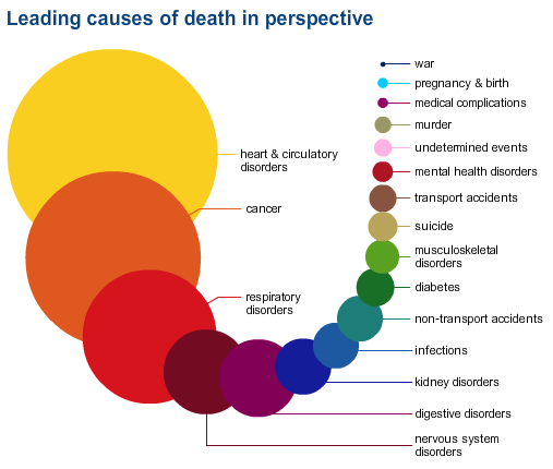 A risk analysis of death, put in graphic perspective