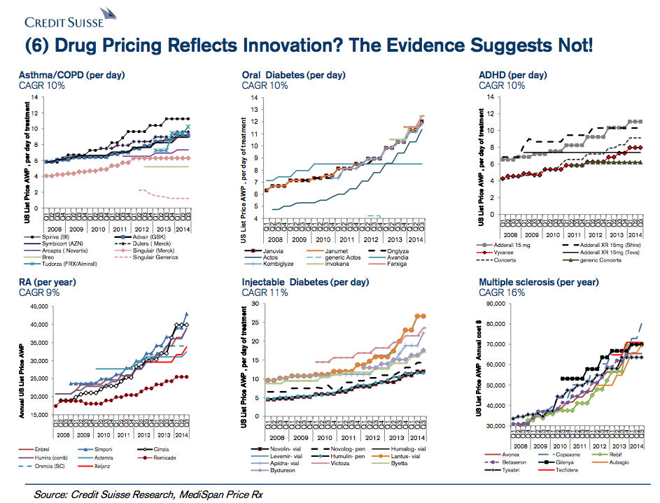 Does drug pricing reflect innovation? The evidence suggests not – and other 2015 biotech trends