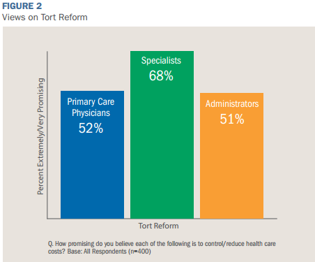 Survey: Consumers and providers narrowing gap on healthcare outlooks