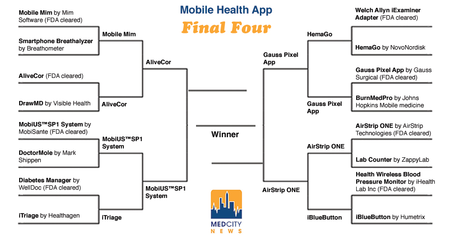 Final four of mobile health: Which devices will make it to the championship?