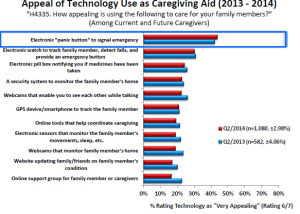 41 percent of caregivers use some digital health device to provide care