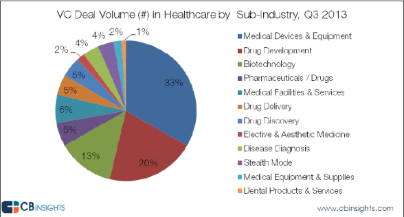 cb insights q3 med devices