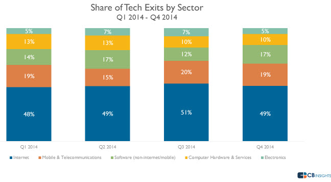 CB Insights: Tech exits up 58% in 2014 but early stage exits dominate VC backed co's