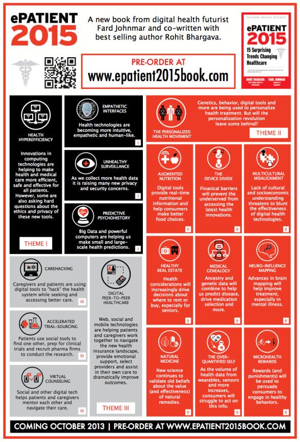 epatient 2015 infographic