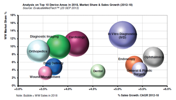 in vitro diagnostics market worth 69 1 Medical technology is a blanket term for medical devices, in vitro diagnostics, imaging instruments and e-health solutions based upon manufacturer prices, the european medical technology market's worth is estimated at €110 billion.