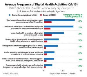 frequency of digital health activities in q13 graph