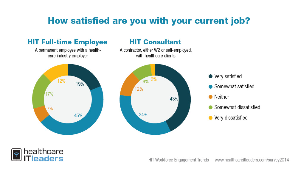 Survey: HIT consultants better paid, happier than full-timers