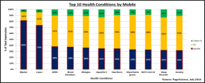 health searches, mobile and pc