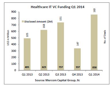 Health IT venture capital report: Consumer-focused tech is capturing more early-stage deals