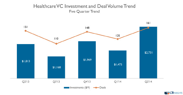 Venture-backed healthcare deals rise to $2.7B in Q2