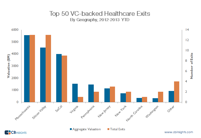 Silicon Valley doesn't dominate when it comes to VC-backed healthcare exits