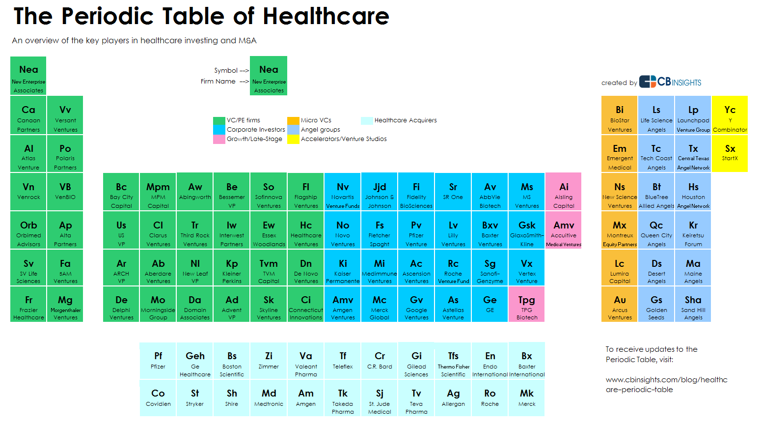 A periodic table for healthcare