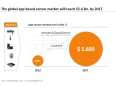mHealth sensor market research2guidance
