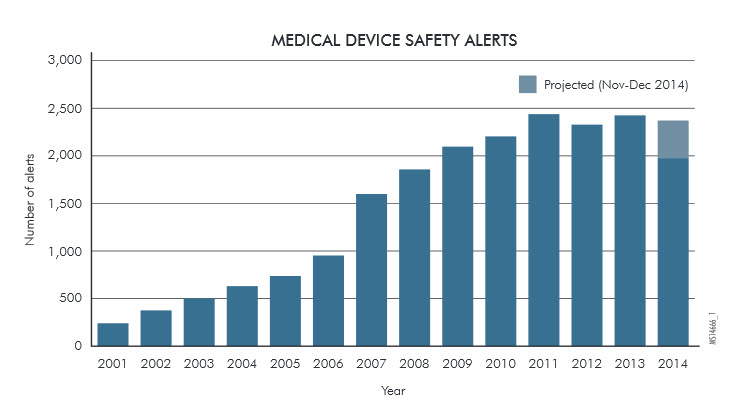 Missing EHR data rises up top 10 list of medical technology hazards to patient safety