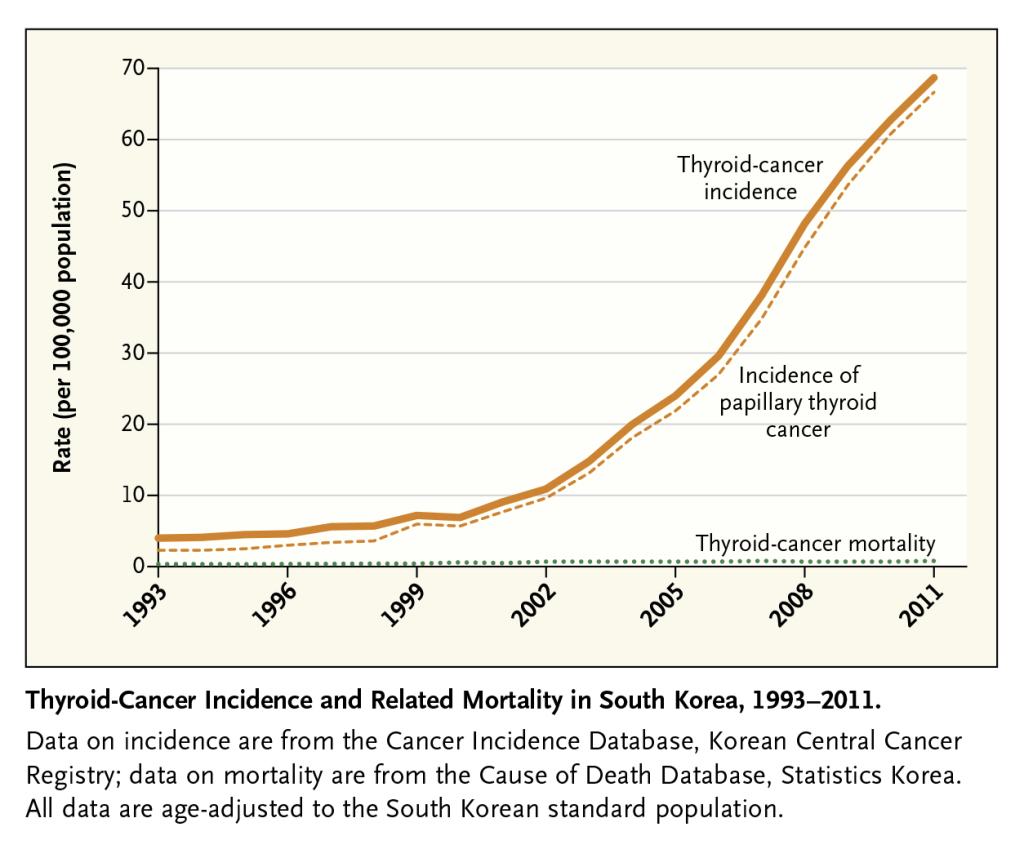 Why regular cancer screening might be overkill
