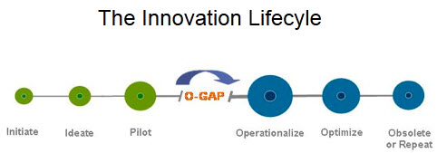 Chief innovation officer explains mylar hats, the O-Gap and the 4 Rs of innovation culture