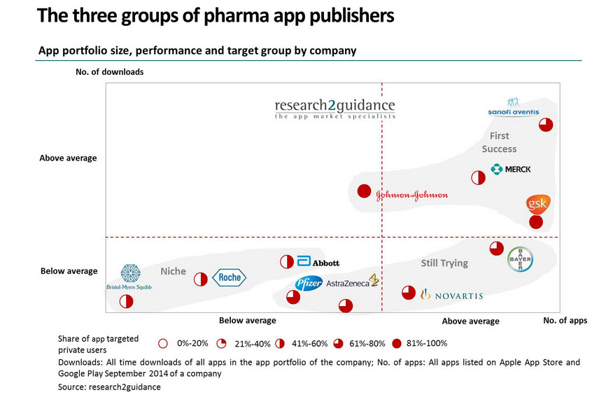 Report: 3 types of developers behind pharma apps and how they can boost downloads