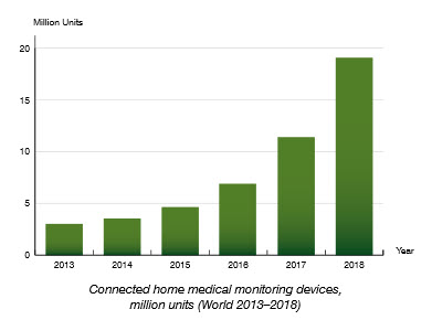 Report: 19 million will use remote patient monitoring by 2018
